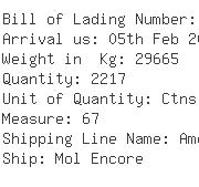USA Importers of film capacitor - Philips Lighting Electronics