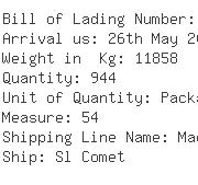USA Importers of ladies cap - Tlp Ocean Consolidators Inc