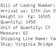 USA Importers of wooden door - Fedex Trade Networks