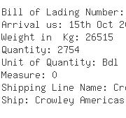 USA Importers of yarn cones - National Textiles Llc